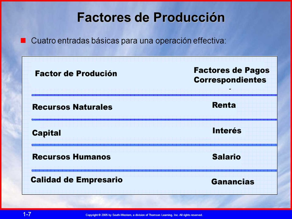 Copyright © 2005 by South-Western, a division of Thomson Learning, Inc. All rights reserved. 1-7 Factores de Producción Cuatro entradas básicas para u