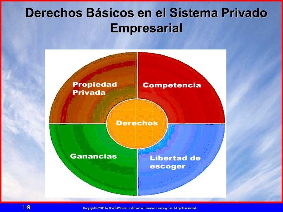 Copyright © 2005 by South-Western, a division of Thomson Learning, Inc. All rights reserved. 1-9 Derechos Básicos en el Sistema Privado Empresarial