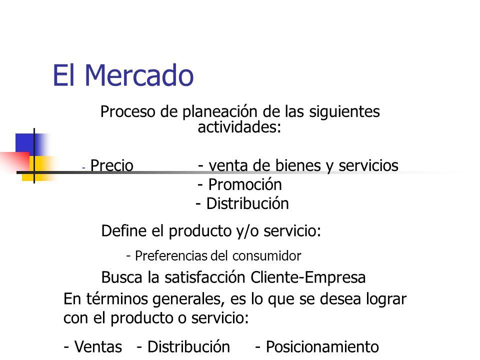 El Mercado Proceso de planeación de las siguientes actividades: - Precio - venta de bienes y servicios - Promoción - Distribución Define el producto y/o servicio: - Preferencias del consumidor Busca la satisfacción Cliente-Empresa En términos generales, es lo que se desea lograr con el producto o servicio: - Ventas - Distribución - Posicionamiento