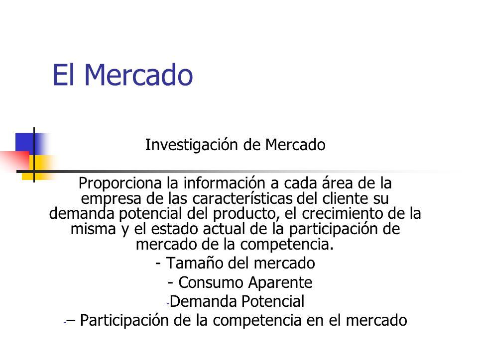 El Mercado Investigación de Mercado Proporciona la información a cada área de la empresa de las características del cliente su demanda potencial del producto, el crecimiento de la misma y el estado actual de la participación de mercado de la competencia.