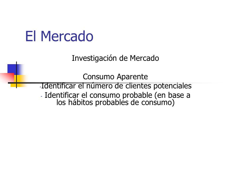 El Mercado Investigación de Mercado Consumo Aparente - Identificar el número de clientes potenciales - Identificar el consumo probable (en base a los hábitos probables de consumo)