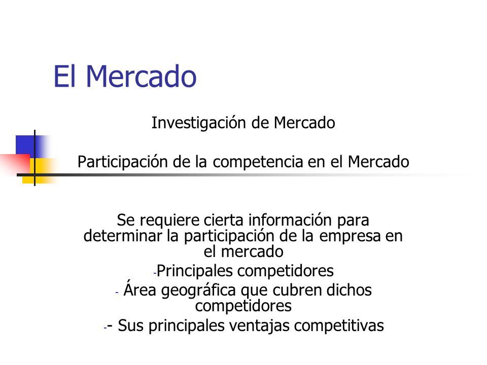 El Mercado Investigación de Mercado Participación de la competencia en el Mercado Se requiere cierta información para determinar la participación de la empresa en el mercado - Principales competidores - Área geográfica que cubren dichos competidores - - Sus principales ventajas competitivas