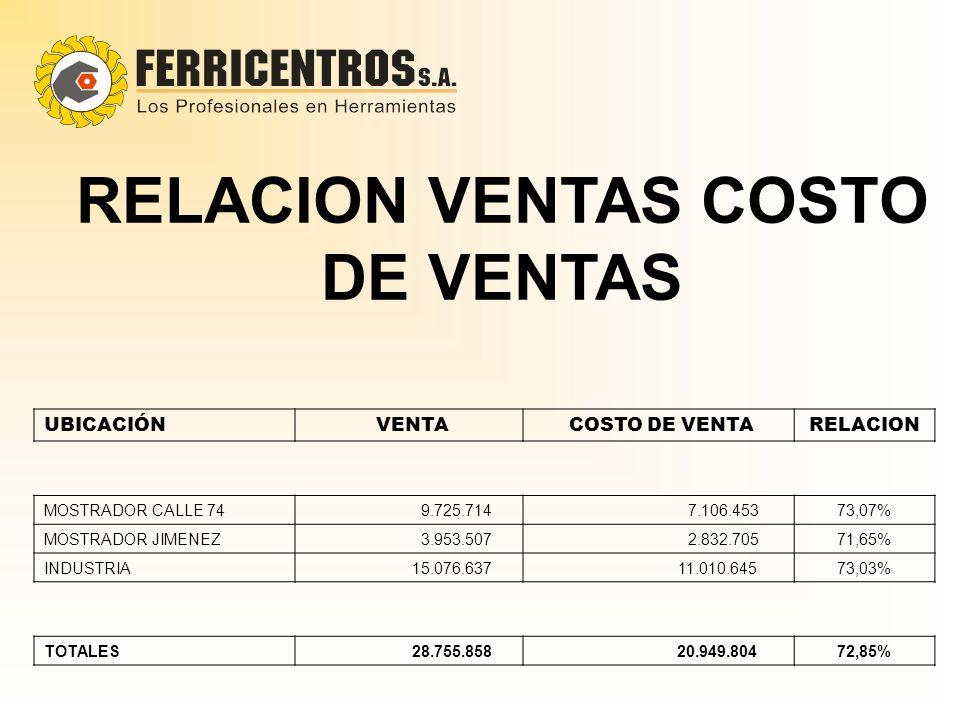 UBICACIÓN VENTA COSTO DE VENTARELACION MOSTRADOR CALLE 74 9.725.714 7.106.45373,07% MOSTRADOR JIMENEZ 3.953.507 2.832.70571,65% INDUSTRIA 15.076.637 1