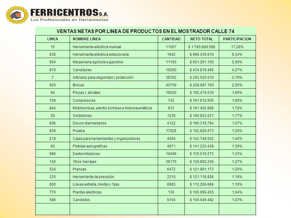 VENTAS NETAS POR LINEA DE PRODUCTOS EN EL MOSTRADOR CALLE 74 LINEANOMBRE LINEACANTIDADNETO TOTALPARTICIPACION 15Herramienta eléctrica manual11057$ 1.760.808.58617,28% 836Herramienta eléctrica estacionaria1942$ 666.439.8106,54% 904Maquinaria agrícola a gasolina11180$ 601.281.1505,90% 810Cerraduras19290$ 434.619.4854,27% 7Artículos para seguridad y protección36352$ 283.525.5102,78% 920Brocas40759$ 208.987.1502,05% 84Pinzas y alicates16520$ 192.479.5391,89% 108Compresores743$ 191.612.9051,88% 844Motobombas, electro bombas e hidroneumáticos633$ 181.402.8661,78% 55Soldadores1236$ 180.622.8311,77% 656Discos diamantados4122$ 160.318.7941,57% 838Prueba17828$ 152.828.5731,50% 219Cajas para herramientas y organizadores4004$ 142.748.5521,40% 60Pistolas aerografícas4871$ 141.220.4381,39% 666Destornilladores19496$ 135.516.5731,33% 140Otros herrajes38170$ 129.692.2581,27% 528Prensas6472$ 121.891.1731,20% 230Herramienta de precisión3310$ 121.116.8261,19% 600Llaves estrella, mixtas y fijas6885$ 112.269.6681,10% 770Plantas eléctricas136$ 105.959.4551,04% 586Candados9104$ 104.949.4821,03%