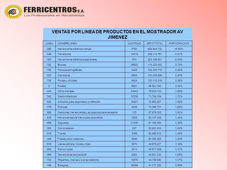 VENTAS POR LINEA DE PRODUCTOS EN EL MOSTRADOR AV JIMENEZ LINEANOMBRE LINEACANTIDADNETO TOTALPARTICIPACION 468Herramienta eléctrica manual5780694.544.73216,60% 246Cerraduras14018268.114.7616,41% 462Herramienta eléctrica estacionaria974223.198.9215,33% 192Brocas35500114.320.4022,73% 760Pistolas aerograficas3429102.333.7152,45% 222Candados8500100.428.8952,40% 748Pinzas y alicates8404100.116.2192,39% 8Prueba868185.521.3402,04% 444Otros herrajes3404478.934.1331,89% 342Destornilladores1223671.784.1041,72% 540Artículos para seguridad y protección1542770.663.8271,69% 778Prensas433870.399.7311,68% 656Maquinas, herramientas y accesorios para cerrajería13367.978.0031,62% 516Herramientas de mano para carpintería280560.147.4461,44% 865Seguetas2130557.105.3841,36% 300Compresores29753.681.5101,28% 916Tijeras338952.689.3131,26% 408Fresas para ruteadora305950.390.4261,20% 616Llaves estrella, mixtas y fijas357048.578.2271,16% 880Sierra copas321445.817.2551,10% 456Herramienta de precisión205345.521.2301,09% 724Pegantes, macias y sus aplicadores1097944.756.5801,07% 168Bisagras1629641.277.2000,99%