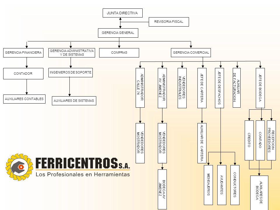 JUNTA DIRECTIVA REVISORIA FISCAL GERENCIA GENERAL COMPRAS GERENCIA COMERCIAL GERENCIA ADMINISTRATIVA Y DE SISTEMAS GERENCIA FINANCIERA CONTADOR AUXILI