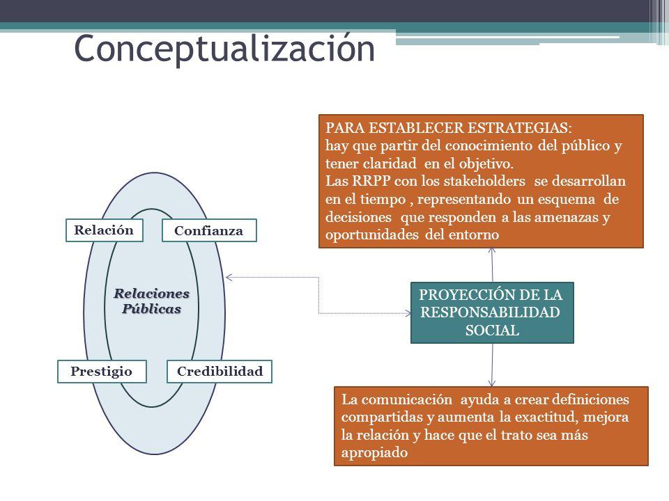 Conceptualización Relaciones Públicas PARA ESTABLECER ESTRATEGIAS: hay que partir del conocimiento del público y tener claridad en el objetivo. Las RR