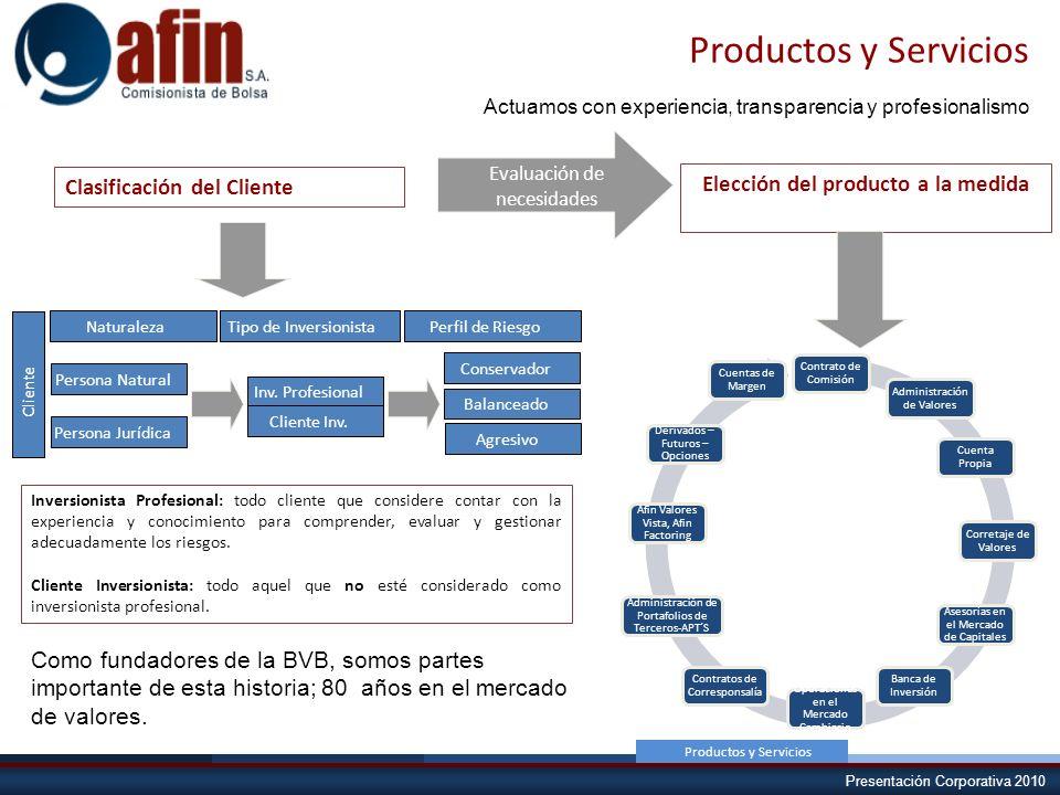 Presentación Corporativa 2010 Comité de Control Interno Productos y Servicios Contrato de Comisión Administración de Valores Cuenta Propia Corretaje d