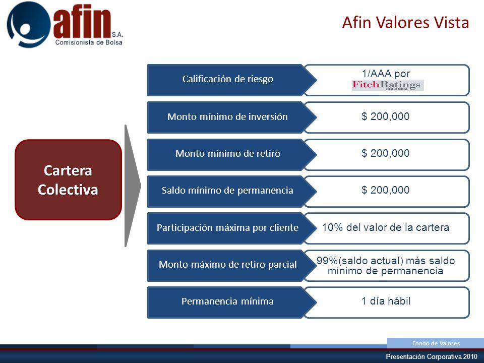 Presentación Corporativa 2010 Afin Valores Vista Cartera Colectiva $ 200,000 10% del valor de la cartera 99%(saldo actual) más saldo mínimo de permane