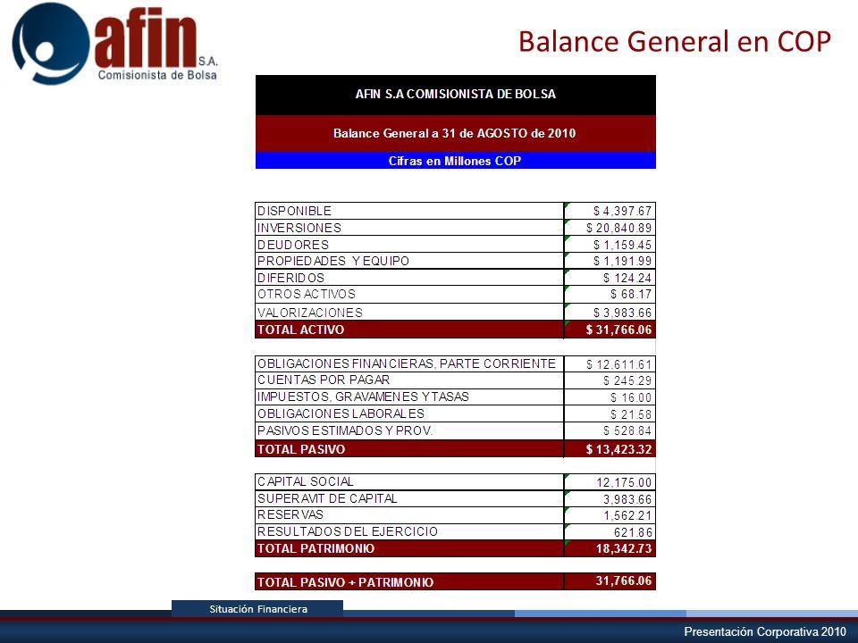 Presentación Corporativa 2010 Situación Financiera Balance General en COP