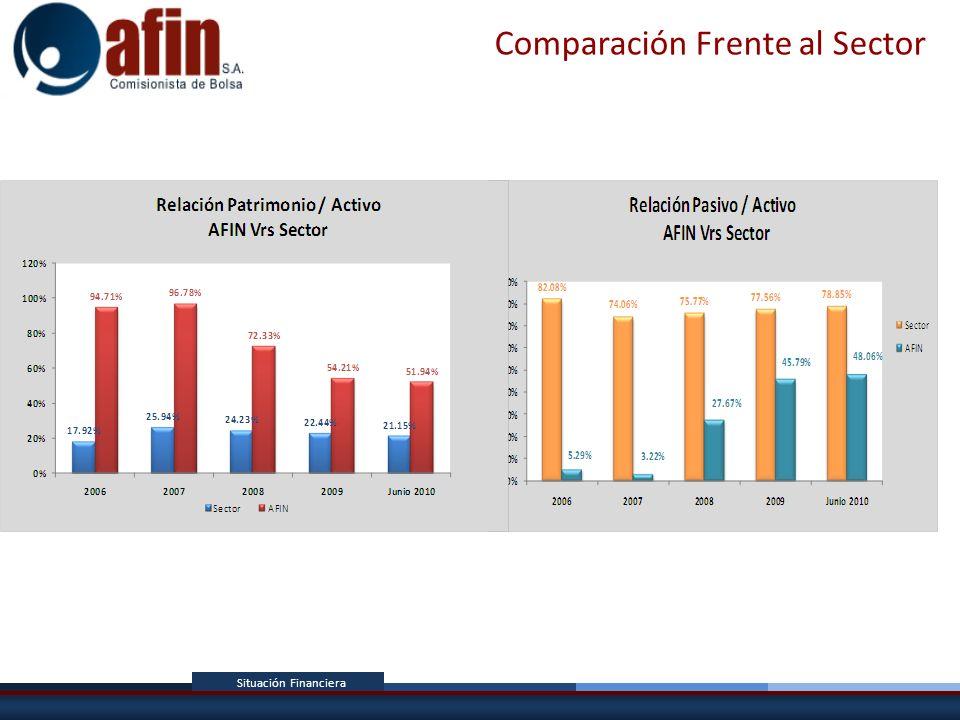 Comparación Frente al Sector Situación Financiera