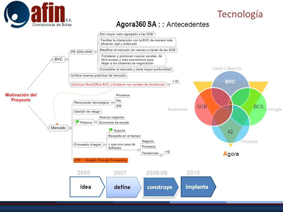 idea Agora360 SA : : Antecedentes 2006 define 2007 construye 2008-09 implanta 2010 Visión || Negocio Experiencia Procesos Tecnología A gora Tecnología