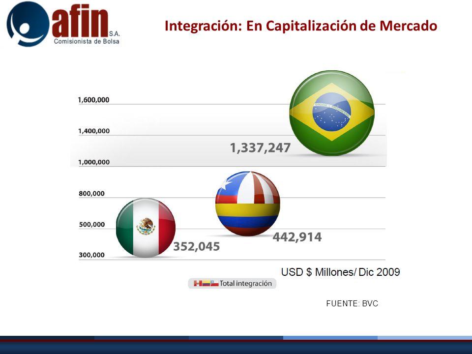 Integración: En Capitalización de Mercado FUENTE: BVC