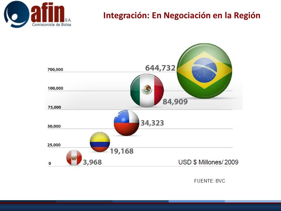 Integración: En Negociación en la Región FUENTE: BVC