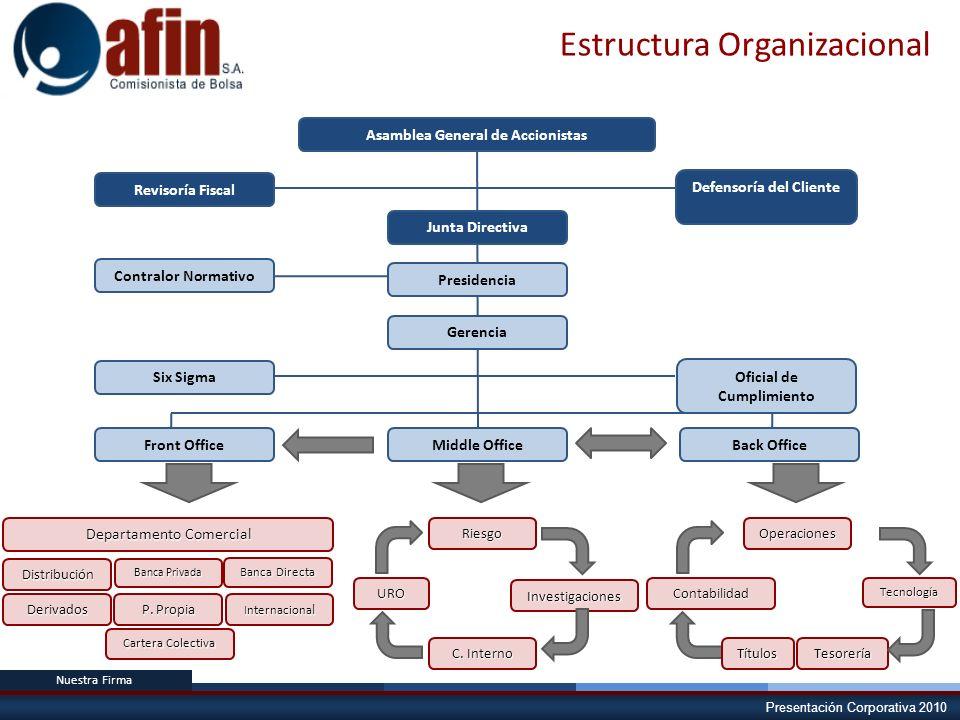Presentación Corporativa 2010 Estructura Organizacional Asamblea General de Accionistas Junta Directiva Presidencia Gerencia Defensoría del Cliente Re