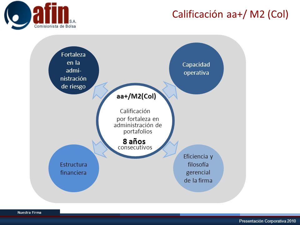 Presentación Corporativa 2010 Nuestra Firma Calificación aa+/ M2 (Col) Fortaleza en la admi- nistración de riesgo Capacidad operativa Eficiencia y fil