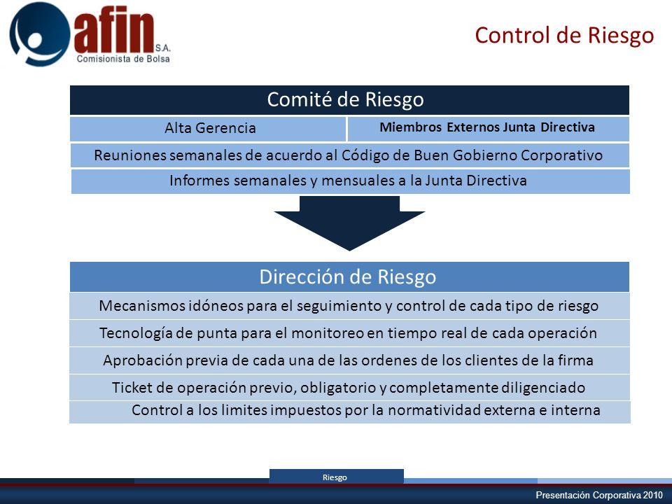 Presentación Corporativa 2010 Control de Riesgo Comité de Riesgo Alta Gerencia Miembros Externos Junta Directiva Reuniones semanales de acuerdo al Cód