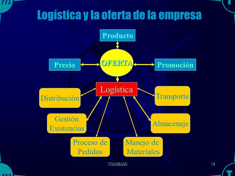 TRAINMAR13 ¿ Qué aborda la Logística ? La Logística aborda el estudio del flujo material y el flujo informativo asociado al mismo, desde el suministra