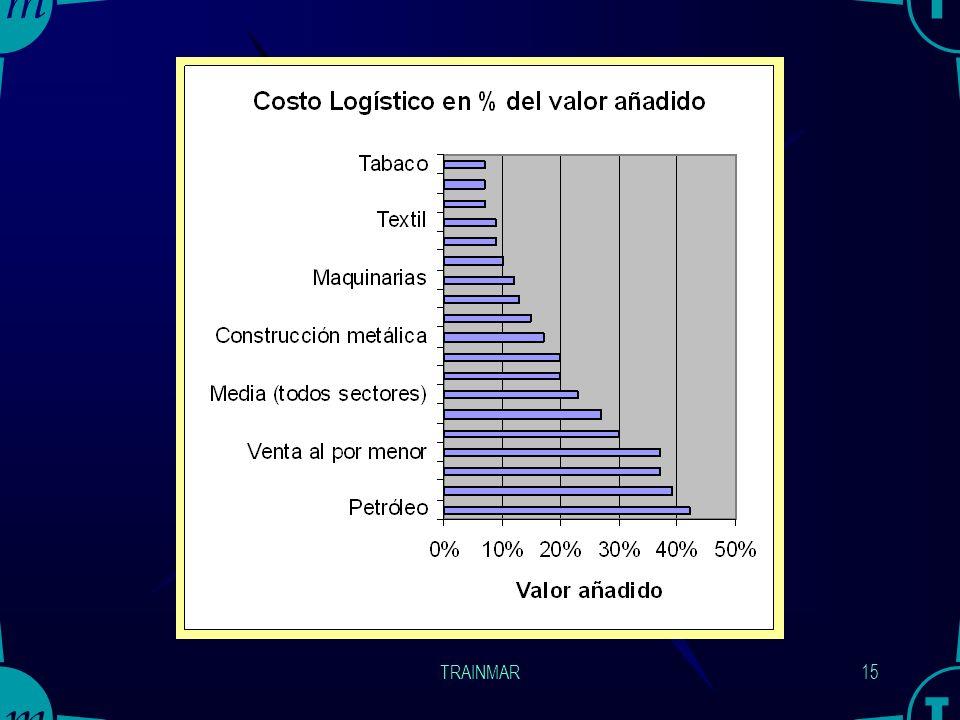 TRAINMAR14 Logística y la oferta de la empresa OFERTA Producto PrecioPromoción Logística Distribución Gestión Existencias Proceso de Pedidos Manejo de