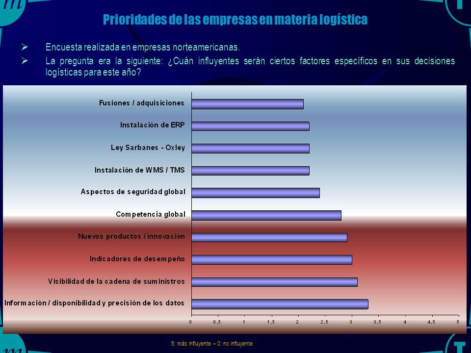 TRAINMAR21 La Logística, como una poderosa fuente de ventaja competitiva Es una fuente de ventaja competitiva sostenible, es decir que no se puede imi