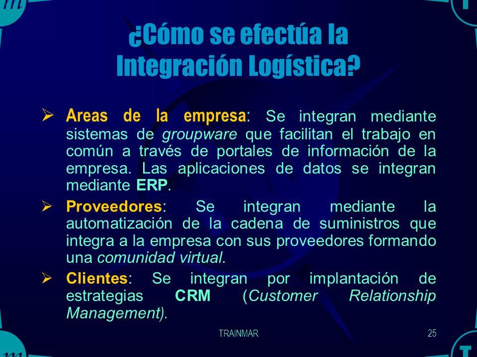 TRAINMAR24 INTEGRACION LOGISTICA Significa integración en los aspectos: Técnicos y Tecnológicos De Procedimientos De Sistemas Informáticos Económicos