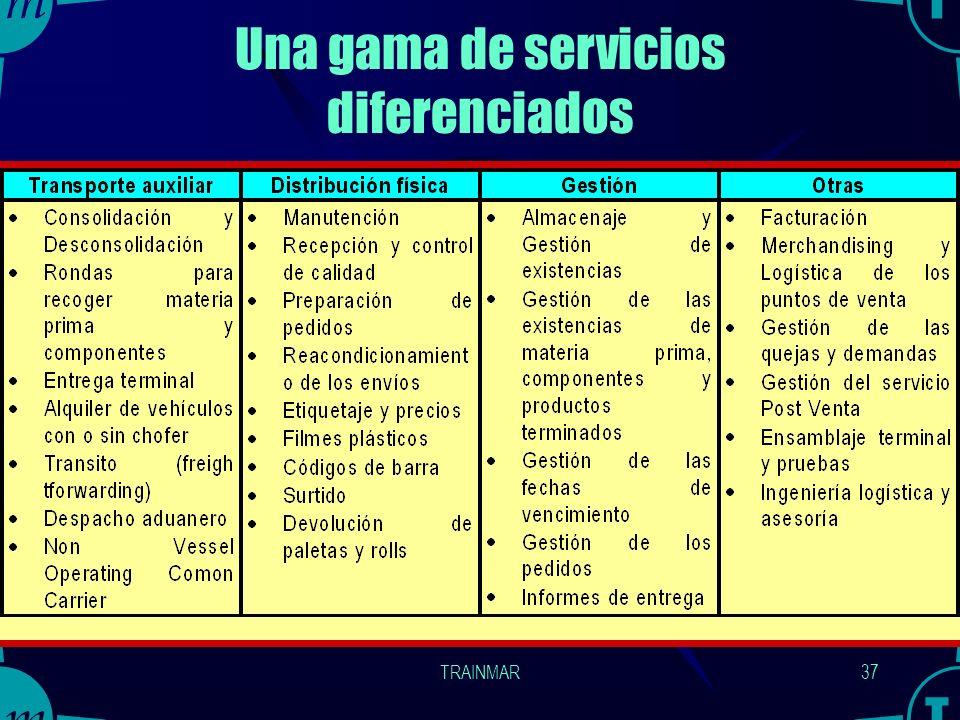 TRAINMAR36 2003 Expectativas de empresas industriales con respecto a servicios logísticos en los Estados Unidos