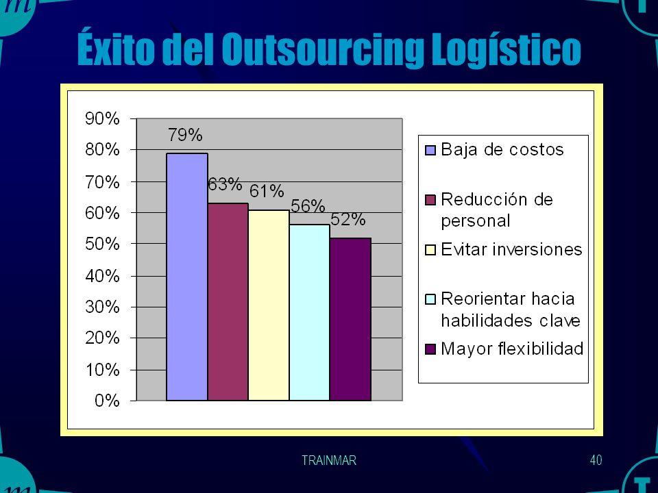 TRAINMAR39 Beneficios al emplear Operadores Logísticos Reducción de los costos de inventario por medio de una mejor gestión de los mismos. Reducción e