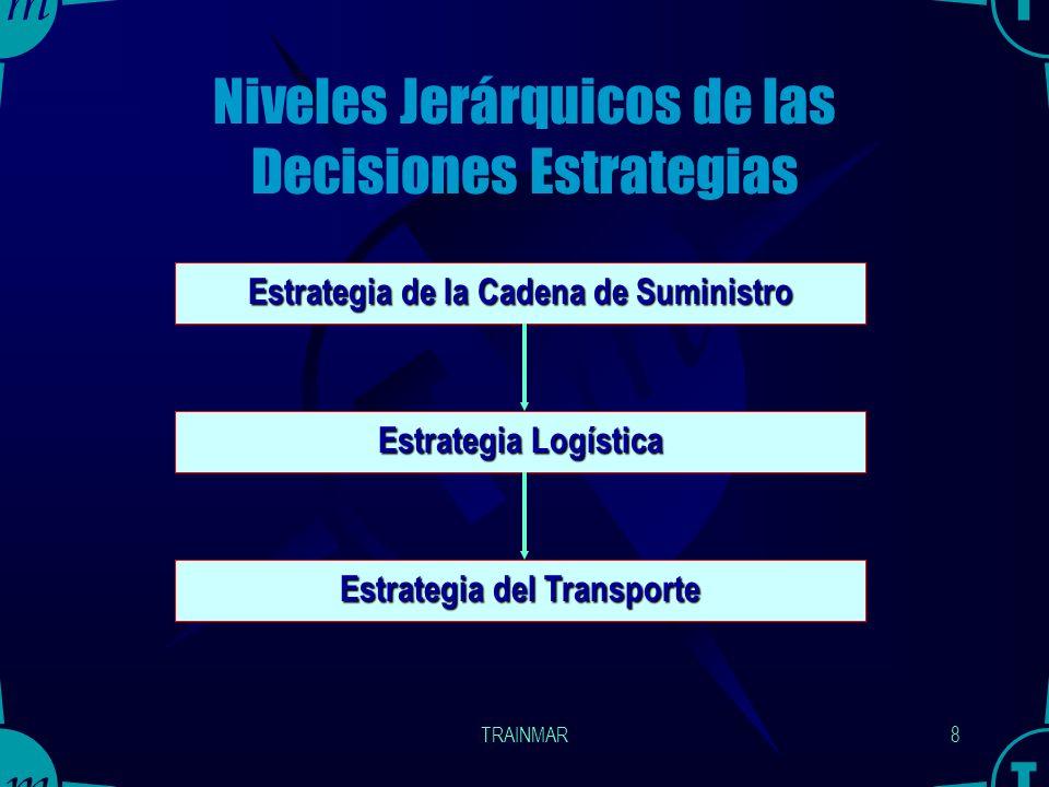 TRAINMAR7 ¿ Cuáles son las diferencias entre ambas definiciones? Para determinar las diferencias, veamos el nivel jerárquico de las decisiones estraté