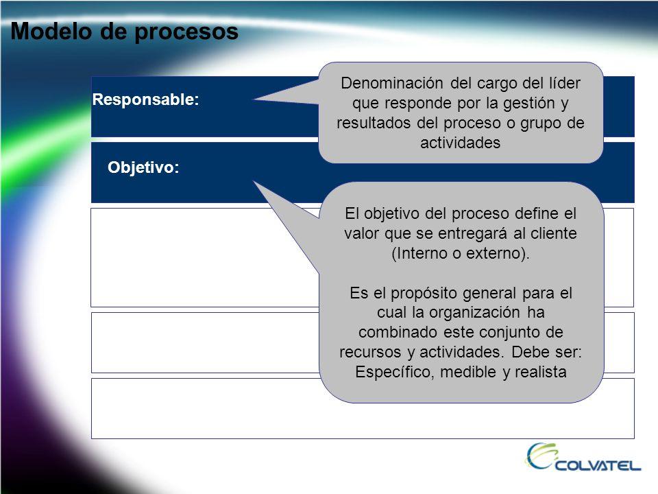 Responsable: Denominación del cargo del líder que responde por la gestión y resultados del proceso o grupo de actividades Modelo de procesos Objetivo: