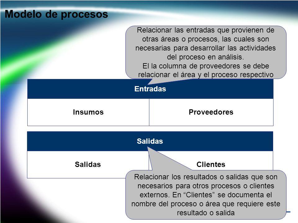 Entradas Insumos Modelo de procesos Proveedores Relacionar las entradas que provienen de otras áreas o procesos, las cuales son necesarias para desarr