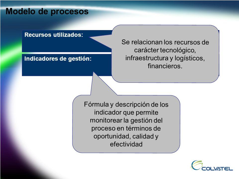 Se relacionan los recursos de carácter tecnológico, infraestructura y logísticos, financieros. Modelo de procesos Recursos utilizados: Fórmula y descr