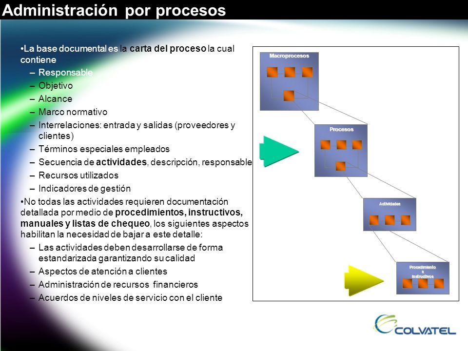 La base documental es la carta del proceso la cual contiene –Responsable –Objetivo –Alcance –Marco normativo –Interrelaciones: entrada y salidas (prov