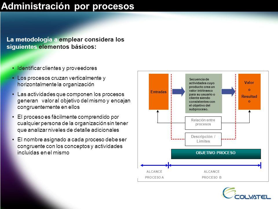La metodología a emplear considera los siguientes elementos básicos: Identificar clientes y proveedores Los procesos cruzan verticalmente y horizontal