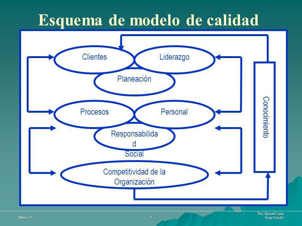 Por: Quiriat López Jorge Trujillo Marzo, 04 3 Esquema de modelo de calidad Responsabilida d Social Procesos Personal Planeación Clientes Liderazgo Com