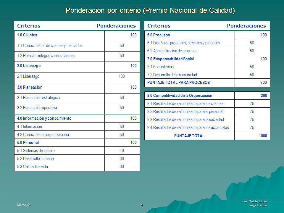 Por: Quiriat López Jorge Trujillo Marzo, 04 4 Ponderación por criterio (Premio Nacional de Calidad) 1002.1 Liderazgo 1002.0 Liderazgo Criterios Ponder