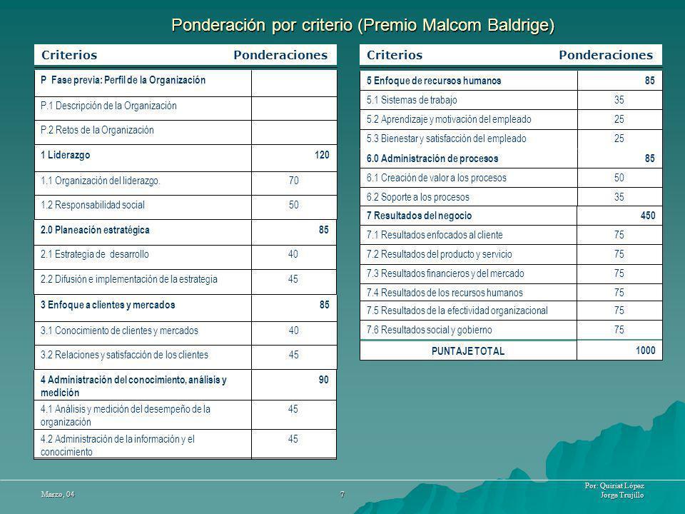Por: Quiriat López Jorge Trujillo Marzo, 04 7 Ponderación por criterio (Premio Malcom Baldrige) Criterios Ponderaciones 501.2 Responsabilidad social 7