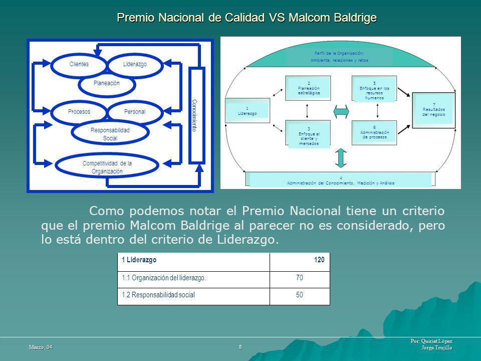 Por: Quiriat López Jorge Trujillo Marzo, 04 8 Procesos Personal Planeación Clientes Liderazgo Competitividad de la Organización Conocimiento Premio Na