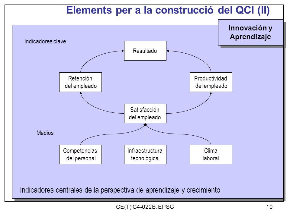 Elements per a la construcció del QCI (II) Innovación y Aprendizaje Innovación y Aprendizaje Productividad del empleado Retención del empleado Resulta
