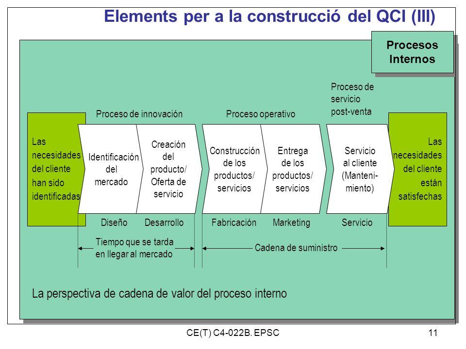 Elements per a la construcció del QCI (III) Procesos Internos Procesos Internos Las necesidades del cliente han sido identificadas Las necesidades del