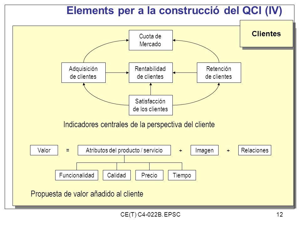 Elements per a la construcció del QCI (IV) Clientes Retención de clientes Rentabilidad de clientes Adquisición de clientes Cuota de Mercado Satisfacci