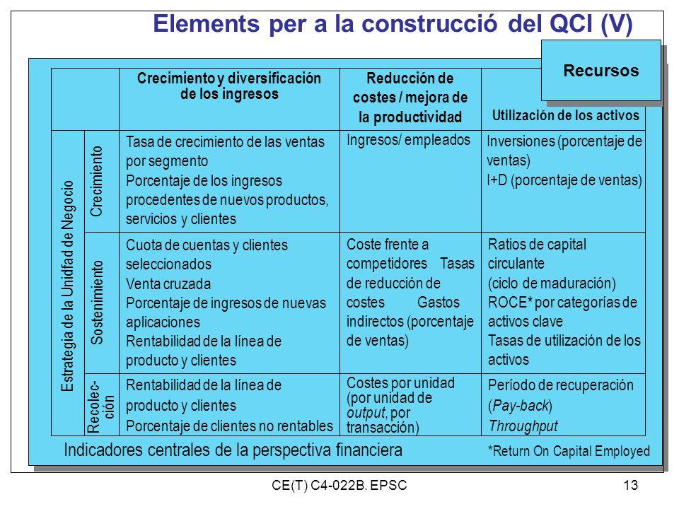 Elements per a la construcció del QCI (V) Indicadores centrales de la perspectiva financiera Rentabilidad de la línea de producto y clientes Porcentaj