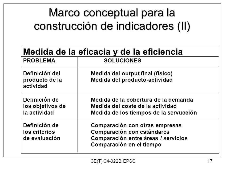 Medida de la eficacia y de la eficiencia PROBLEMA SOLUCIONES Definición delMedida del output final (físico) producto de laMedida del producto-activida
