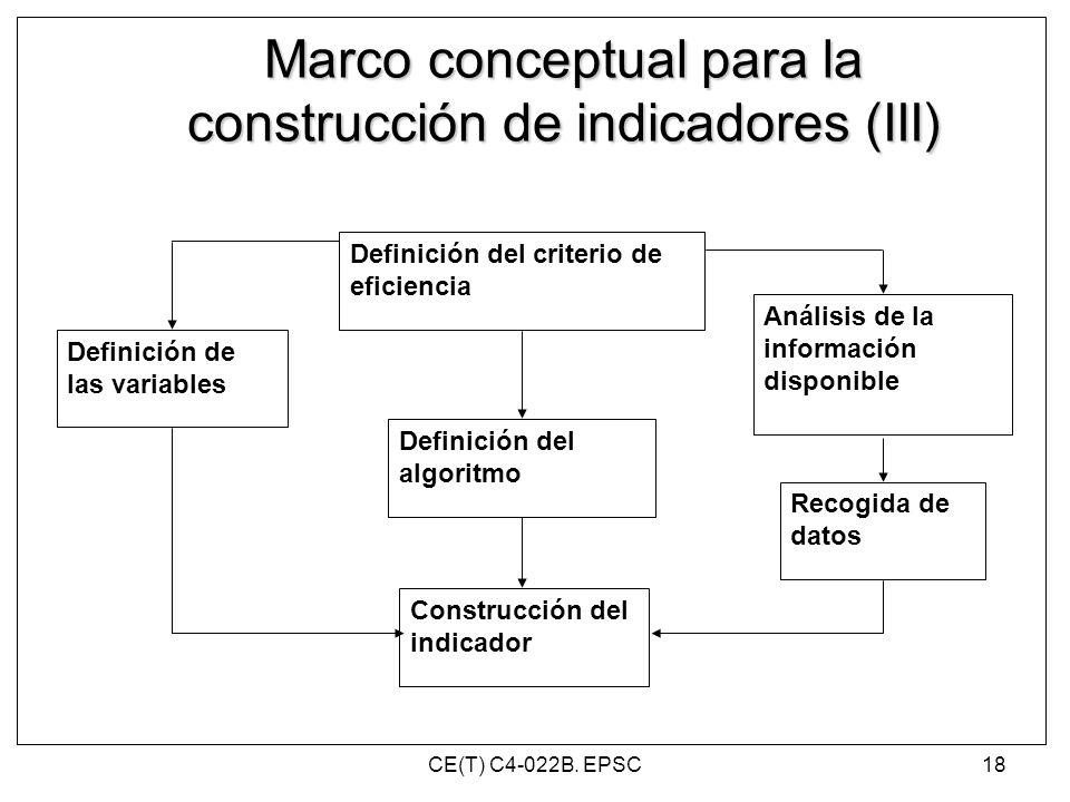 Definición del criterio de eficiencia Definición del algoritmo Definición de las variables Análisis de la información disponible Recogida de datos Con