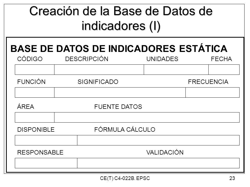 Creación de la Base de Datos de indicadores (I) BASE DE DATOS DE INDICADORES ESTÁTICA CÓDIGODESCRIPCIÓNUNIDADES FUNCIÓN ÁREA SIGNIFICADO DISPONIBLE FU