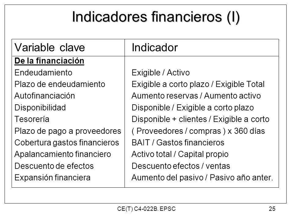 Indicadores financieros (I) Variable claveIndicador De la financiación EndeudamientoExigible / Activo Plazo de endeudamientoExigible a corto plazo / E