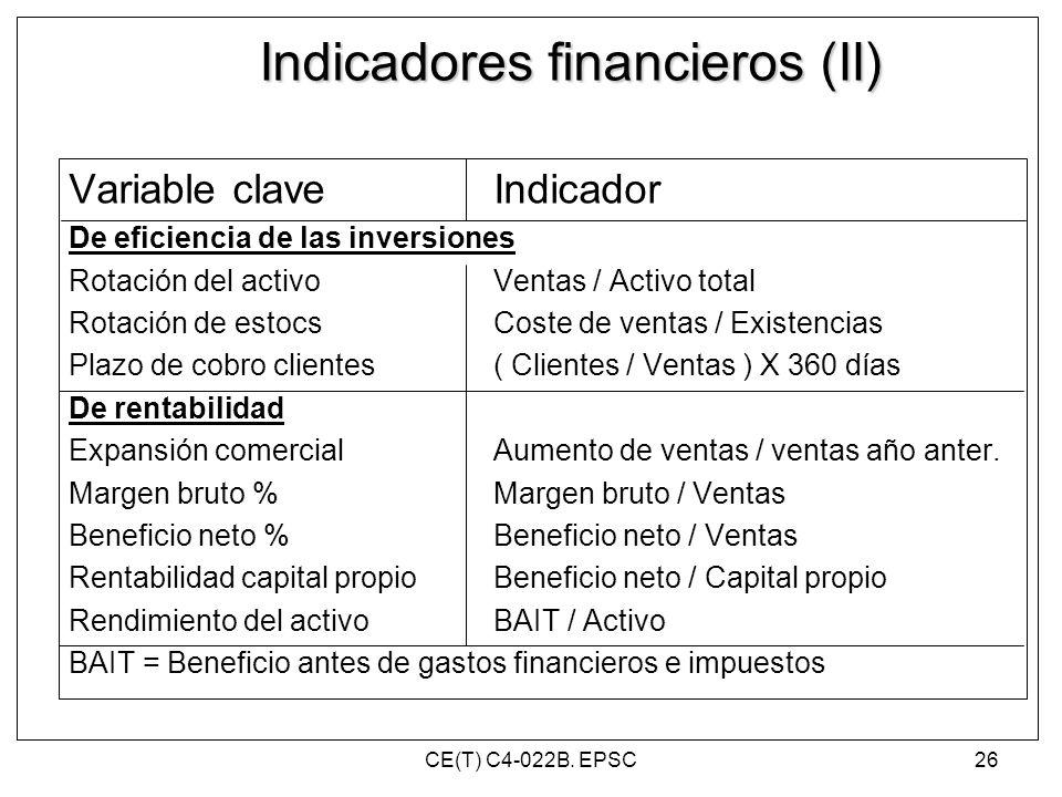 Indicadores financieros (II) Variable claveIndicador De eficiencia de las inversiones Rotación del activoVentas / Activo total Rotación de estocsCoste