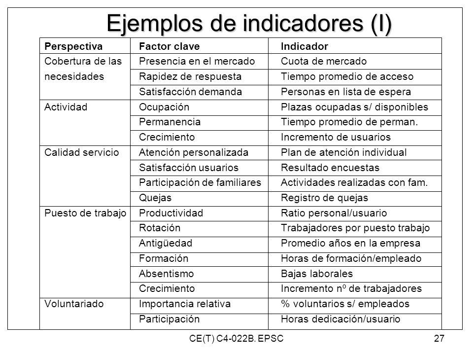 Ejemplos de indicadores (I) PerspectivaFactor claveIndicador Cobertura de lasPresencia en el mercadoCuota de mercado necesidades Rapidez de respuestaT