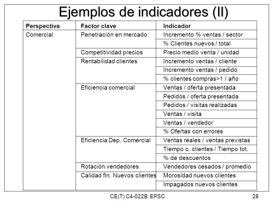 Ejemplos de indicadores (II) PerspectivaFactor claveIndicador ComercialPenetración en mercadoIncremento % ventas / sector % Clientes nuevos / total Co