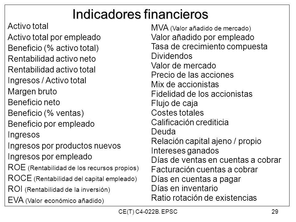 Indicadores financieros Activo total Activo total por empleado Beneficio (% activo total) Rentabilidad activo neto Rentabilidad activo total Ingresos