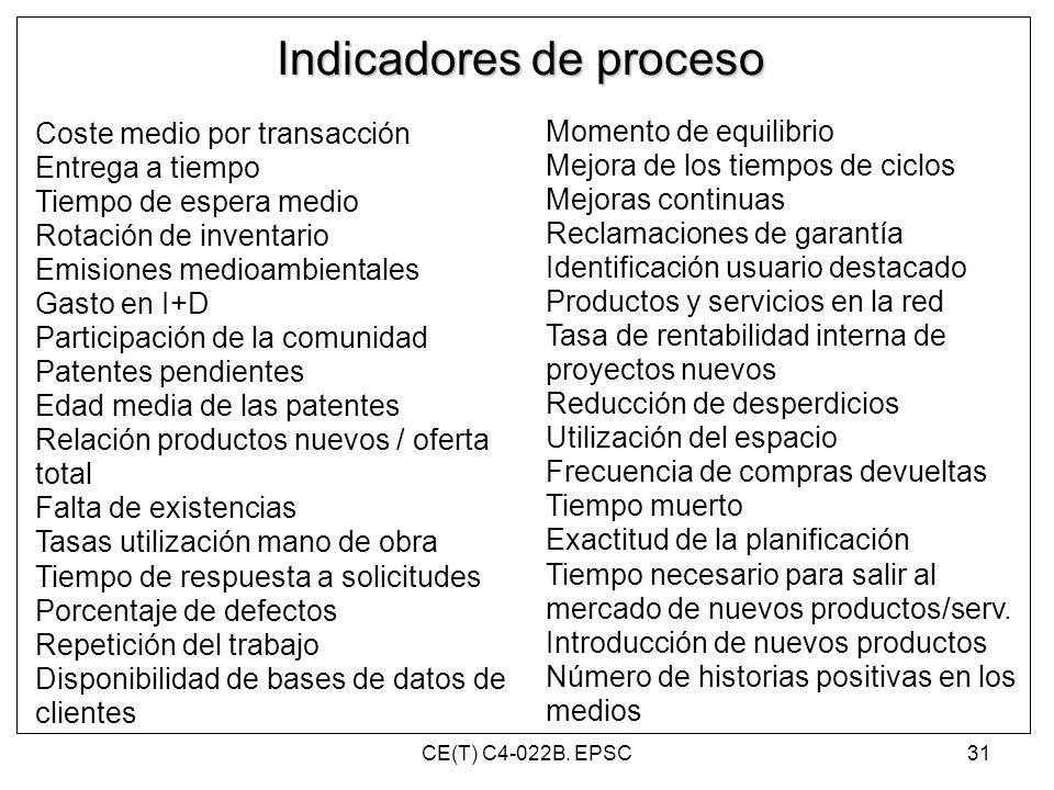 Indicadores de proceso Coste medio por transacción Entrega a tiempo Tiempo de espera medio Rotación de inventario Emisiones medioambientales Gasto en